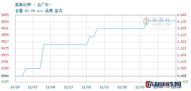 12月13日氢氧化钾出厂价_石家庄市亮马化工贸易有限公司