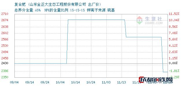 12月13日复合肥出厂价_山东金正大生态工程股份有限公司