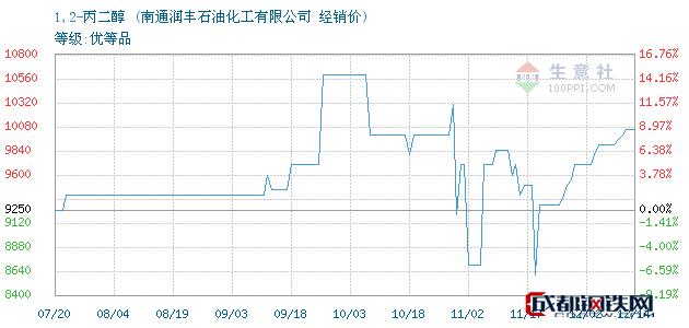 12月14日1,2-丙二醇经销价_南通润丰石油化工有限公司