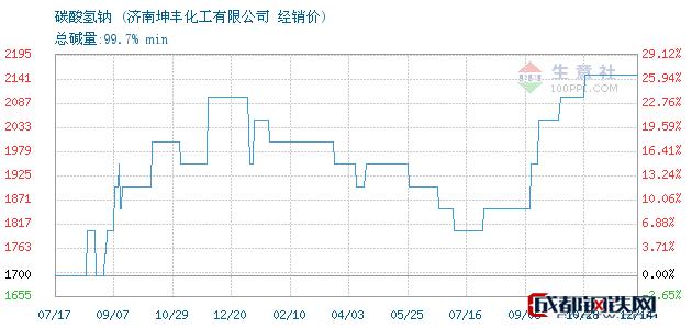 12月14日碳酸氢钠经销价_济南坤丰化工有限公司