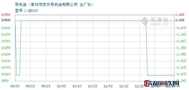 12月14日导热油出厂价_常州市武升导热油有限公司