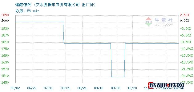 12月14日硝酸铵钙出厂价_文水县振丰农资有限公司