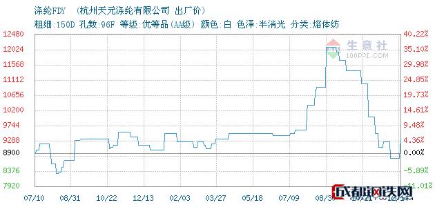12月14日杭州萧山涤纶FDY 出厂价_杭州天元涤纶有限公司