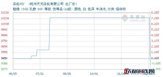 12月14日涤纶FDY 出厂价_杭州天元涤纶有限公司