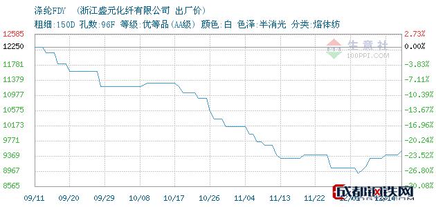 12月14日杭州萧山涤纶FDY 出厂价_浙江盛元化纤有限公司