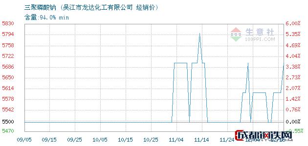 12月16日三聚磷酸钠经销价_吴江市龙达化工有限公司