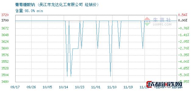 12月16日葡萄糖酸钠经销价_吴江市龙达化工有限公司