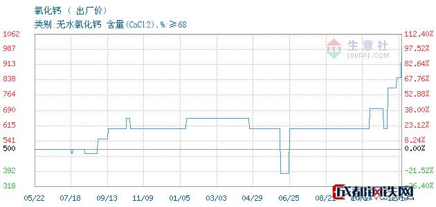 12月17日氯化钙出厂价_连云港嘉一化工有限公司