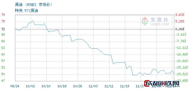 12月17日原油市场价_NYMEX