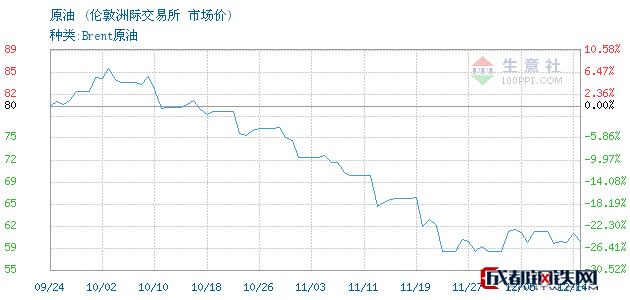 12月17日原油市场价_伦敦洲际交易所