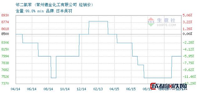 12月17日邻二氯苯经销价_常州德金化工有限公司