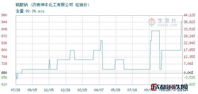 12月17日硫酸钠经销价_济南坤丰化工有限公司