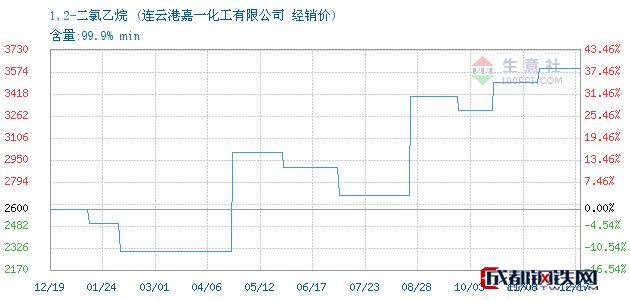 12月17日1,2-二氯乙烷经销价_连云港嘉一化工有限公司