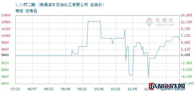 12月17日1,2-丙二醇经销价_南通润丰石油化工有限公司