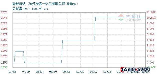 12月17日碳酸氢钠经销价_连云港嘉一化工有限公司