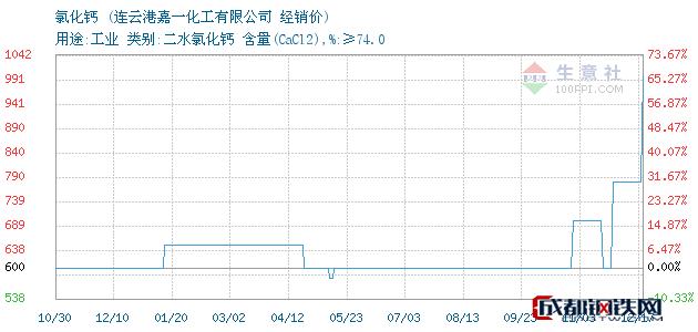 12月17日氯化钙经销价_连云港嘉一化工有限公司