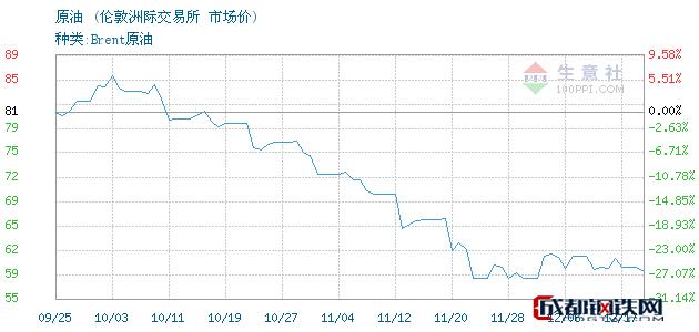 12月18日原油市场价_伦敦洲际交易所
