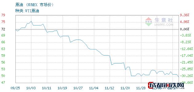 12月18日原油市场价_NYMEX