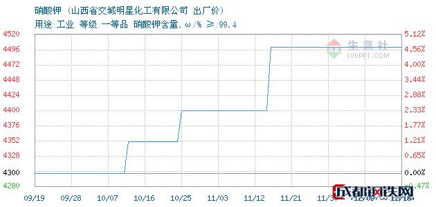 12月18日山西省硝酸钾出厂价_山西省交城明星化工有限公司