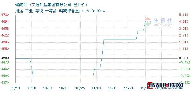 12月18日山西省硝酸钾出厂价_文通钾盐集团有限公司