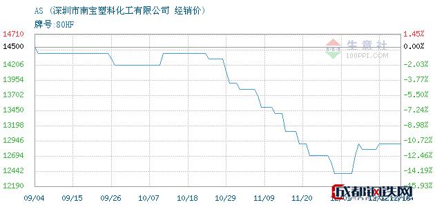12月18日AS经销价_深圳市南宝塑料化工有限公司