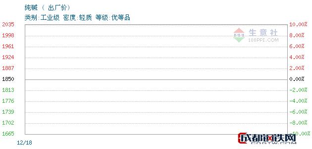 12月18日纯碱出厂价_黄骅市中盛化工产品有限公司