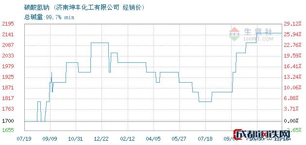 12月18日碳酸氢钠经销价_济南坤丰化工有限公司