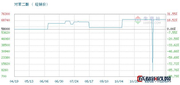 12月18日凤阳,照相级对苯二酚对苯二酚经销价_济南澳辰化工有限公司