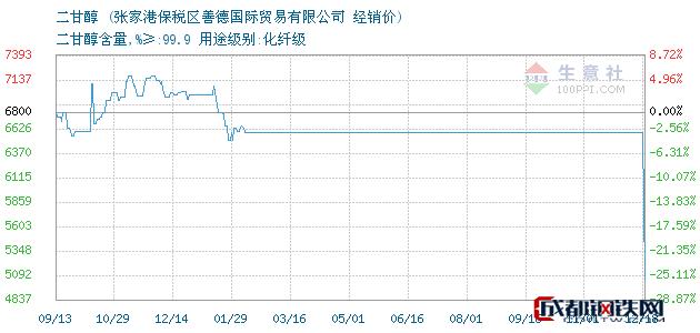 12月18日二甘醇经销价_张家港保税区善德国际贸易有限公司
