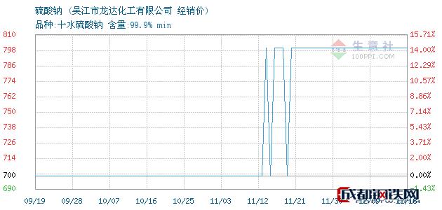 12月18日硫酸钠经销价_吴江市龙达化工有限公司