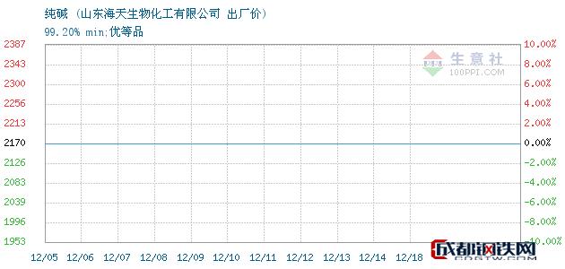 12月19日纯碱出厂价_山东海天生物化工有限公司