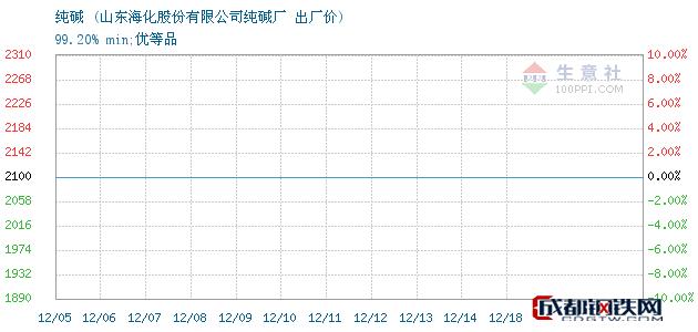 12月19日纯碱出厂价_山东海化股份有限公司纯碱厂