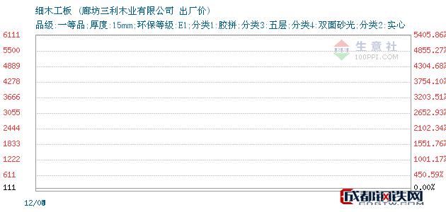 12月19日细木工板出厂价_廊坊三利木业有限公司