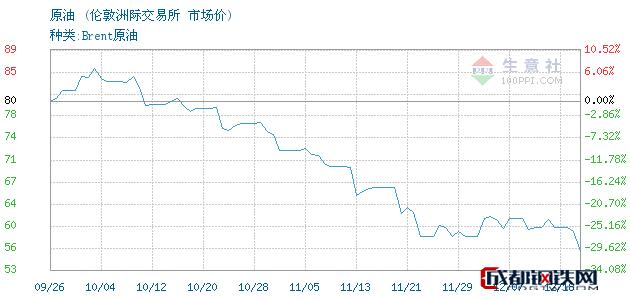 12月19日原油市场价_伦敦洲际交易所