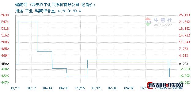 12月19日硝酸钾经销价_西安权宇化工原料有限公司