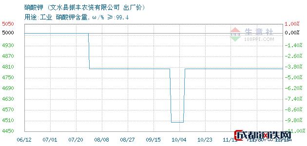 12月19日硝酸钾出厂价_文水县振丰农资有限公司