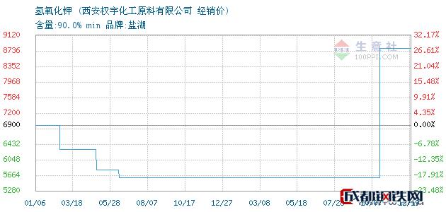 12月19日氢氧化钾经销价_西安权宇化工原料有限公司