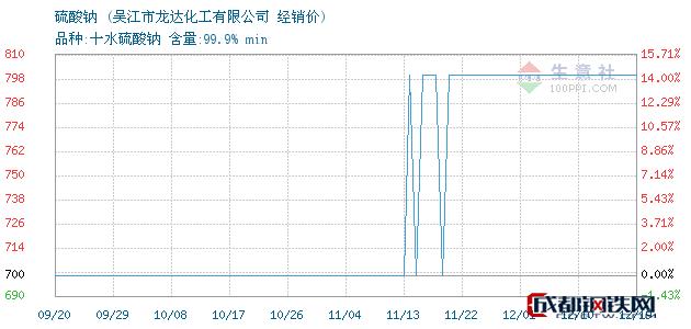 12月19日硫酸钠经销价_吴江市龙达化工有限公司
