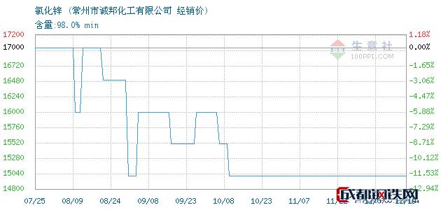 12月19日氯化锌经销价_常州市诚邦化工有限公司