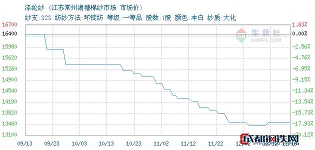 12月19日苏州涤纶纱市场价_江苏常州湖塘棉纱市场