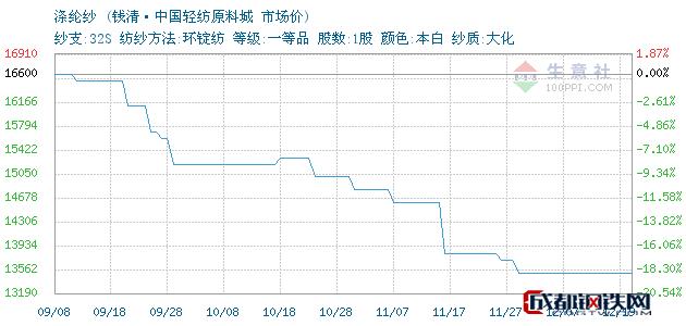 12月19日浙江涤纶纱市场价_钱清·中国轻纺原料城