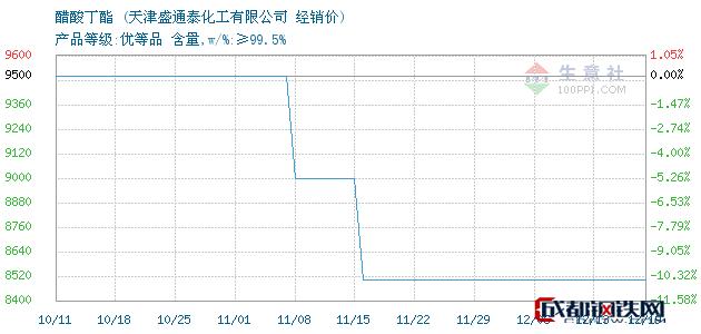 12月19日醋酸丁酯经销价_天津盛通泰化工有限公司