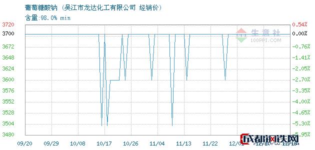 12月19日葡萄糖酸钠经销价_吴江市龙达化工有限公司