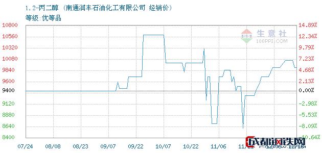 12月19日1,2-丙二醇经销价_南通润丰石油化工有限公司
