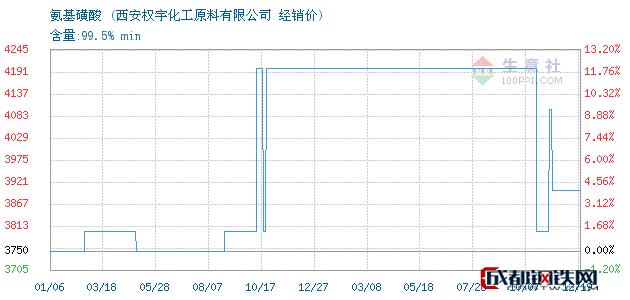 12月19日氨基磺酸经销价_西安权宇化工原料有限公司