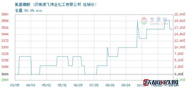 12月19日氨基磺酸经销价_济南源飞伟业化工有限公司