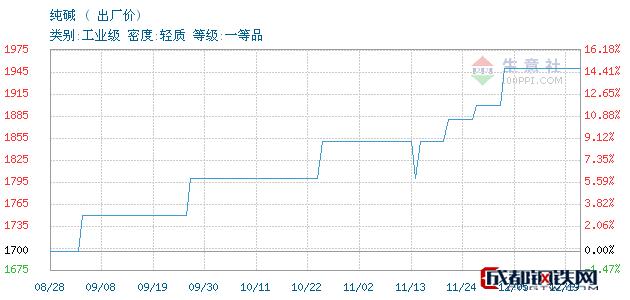 12月19日纯碱出厂价_石家庄市亮马化工贸易有限公司