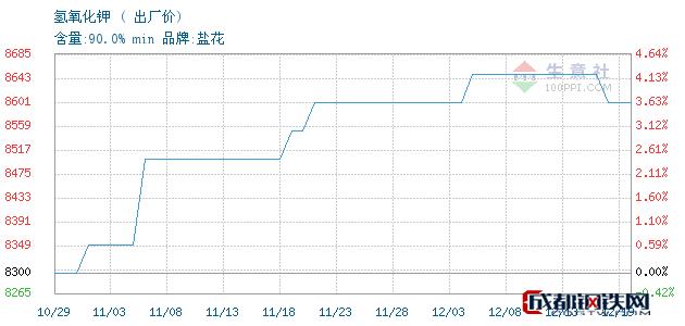 12月19日氢氧化钾出厂价_石家庄市亮马化工贸易有限公司