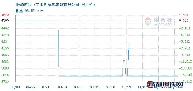 12月19日亚硝酸钠出厂价_文水县振丰农资有限公司