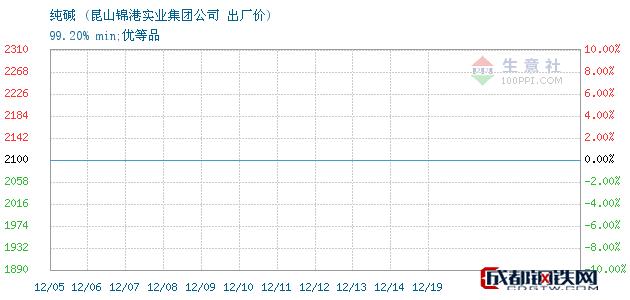 12月19日纯碱出厂价_昆山锦港实业集团公司